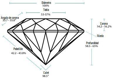 Proporciones del diamante