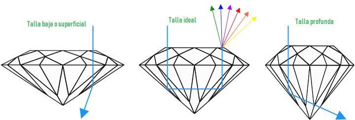 Proporciones de la talla del diamante